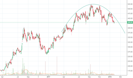 MUTHOOTFIN: Muthootfin clear rounding top formation - bearish