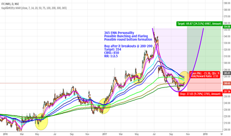 ITC: Possible 365 EMA Breakout