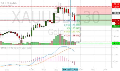 XAUUSD: Gold Short , simple chart (short term)