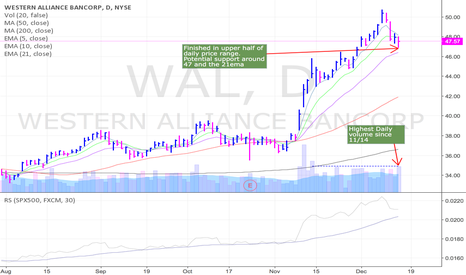 WAL: Potential short term bounce coming in WAL