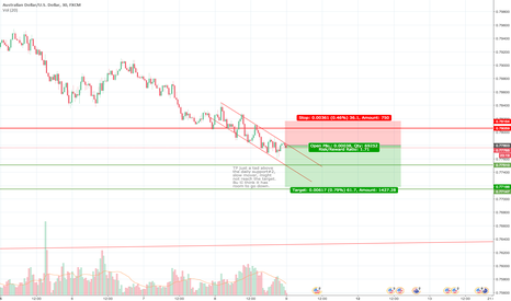 AUDUSD: I think it has room to go lower 2h to 15m down trend