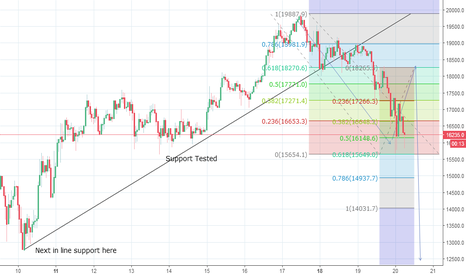 BTCUSD: Bitcoin Breaks Lower & Tests Support at 16000 - Top Formed?