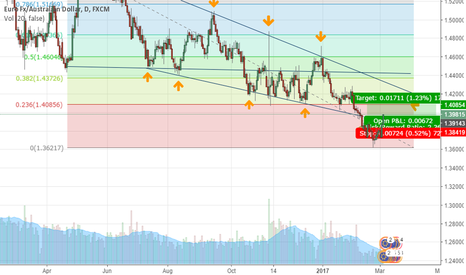 EURAUD: EUR/AUD  LONG  - (SHORT TERM TRADE )