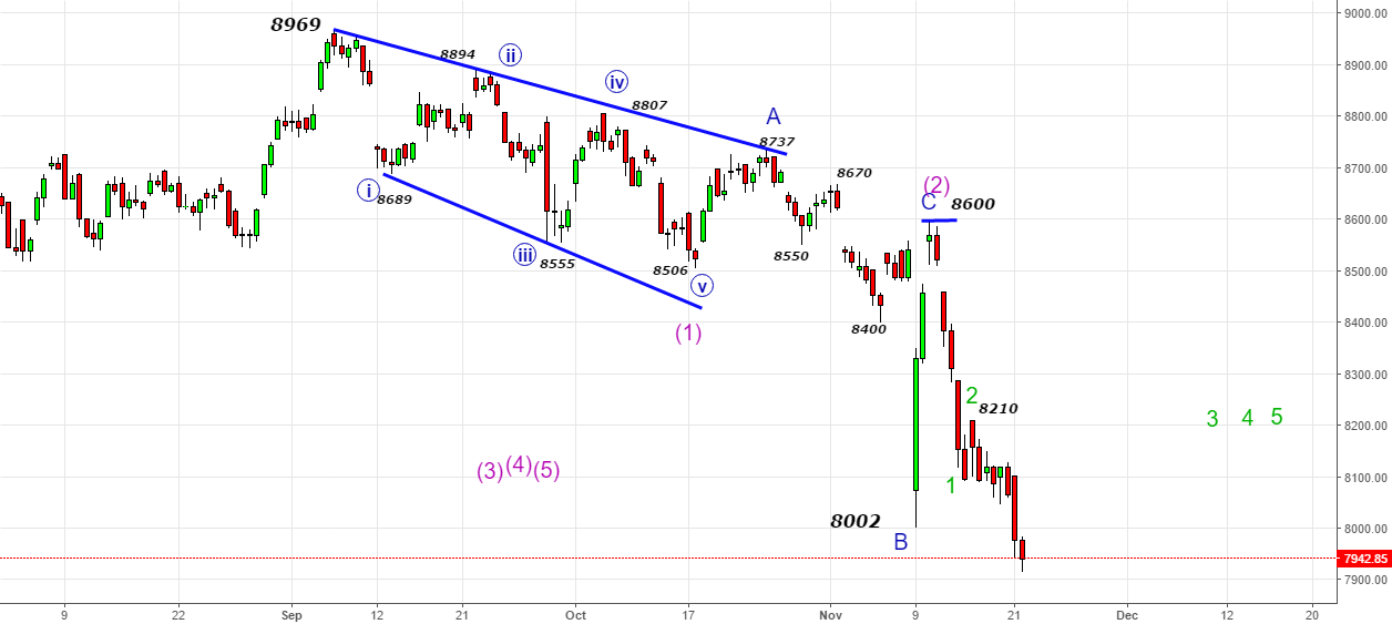 Nifty- Bounce to relieve oversold indicators
