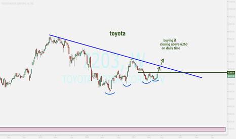 7203: TOYOTA...nice watching for buying