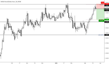 GBPCHF: Engulfing pattern at weekly level.