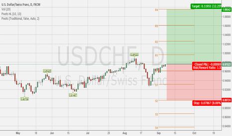USDCHF: Buy USDCHF  target 1.09500