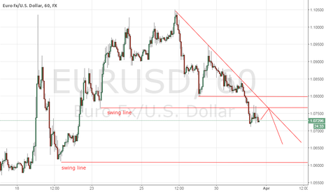 EURUSD: EurUsd Analysis Update