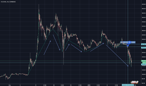 LTCUSD: LTC either going way down or prepare for a MASSIVE bounce.