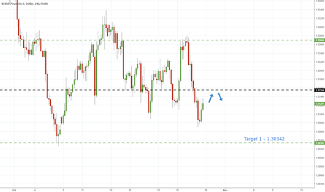 GBPUSD: GbpUsd - Break Of Support Hints Further Declines