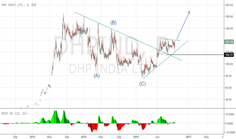 DHPIND: Another entry point in DHP India