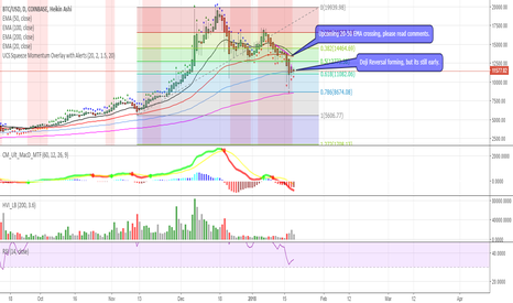 BTCUSD: BTC - The two most likely scenarios.