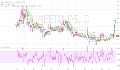 SUMEETINDS: HIGHLY BULLISH ON SUMEET INDUSTRIES