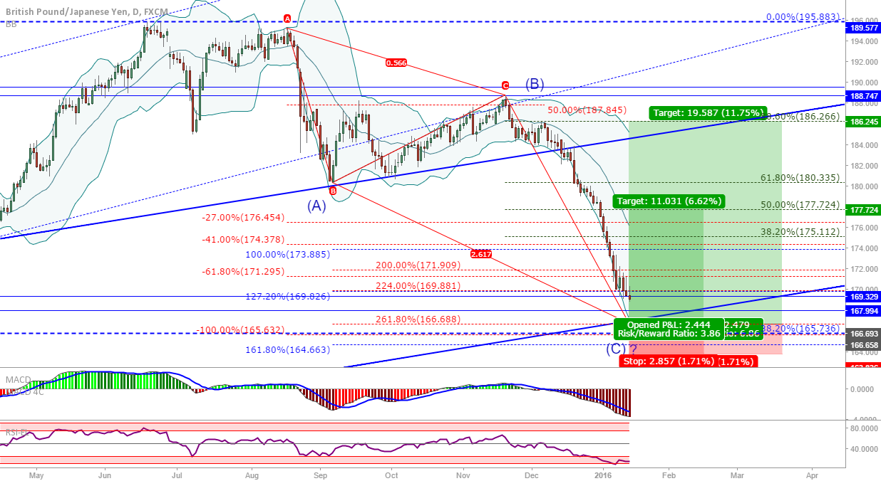 GBP/JPY: News to end wave C at the trendline?