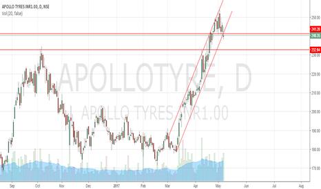 APOLLOTYRE: Apollo Tyre channel breakout