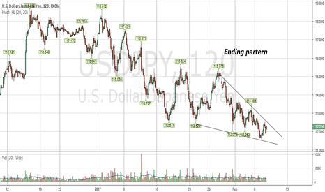 USDJPY: Ending Diagonal