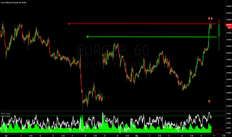 EURGBP: EURGBP: Low Risk Selling Opportunity