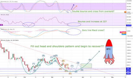 BTCUSD: Possible BTC recovery signs??