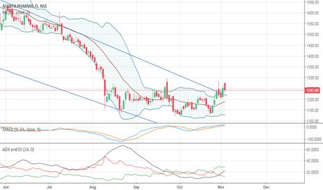 AJANTPHARM: Ajantha pharma short term view