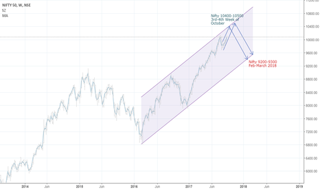 NIFTY: Nifty may be nearing a temporary high soon.