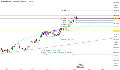 EURUSD: analisis EUR/USA