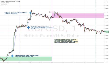 GBPUSD: Indicators pick out the big trade