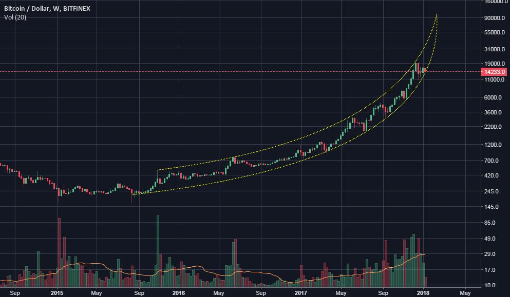 BTC very long price forecast