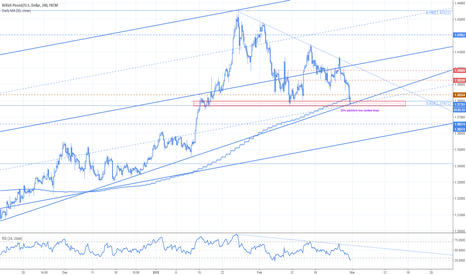 GBPUSD: Cable key level