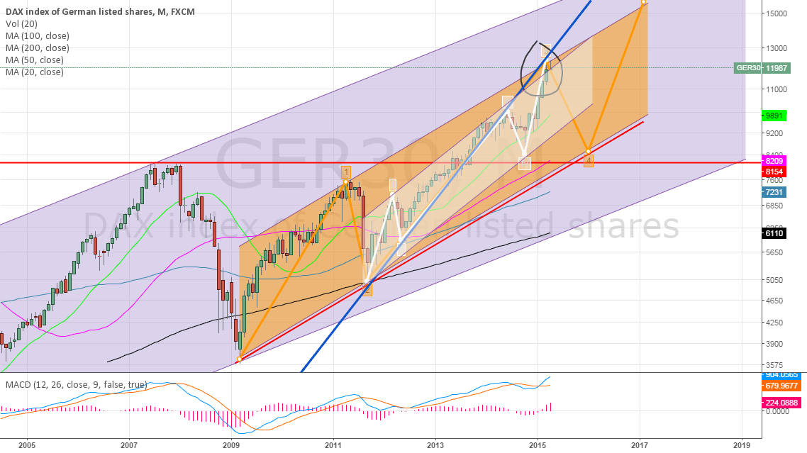 Short DAX : Wave 5 Completion