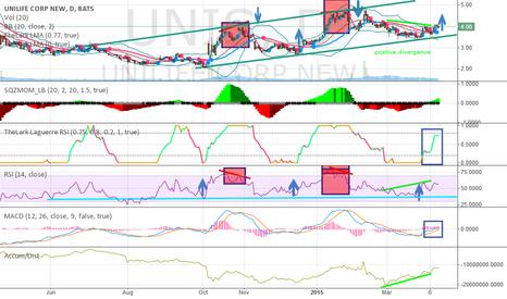 UNIS: Over $4 soon