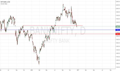 BANKNIFTY: Bank Nifty