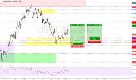 USDCAD: usdcad long dollar