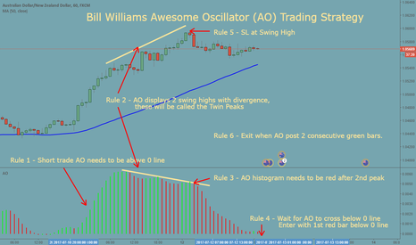AUDNZD: Bill Williams Awesome Oscillator Trading Strategy on AUDNZD 1 H