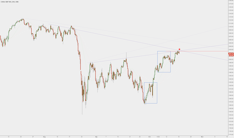 ES1!: ES1! / SPX500 - Other posts agree, at least a small short here