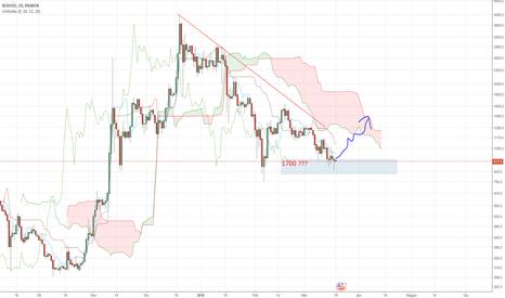 BCHUSD: Bitcoin, ETH, LTC e BCH al 19 Marzo