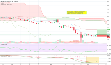 OCUL: Great chart setup for entering long in OCUL