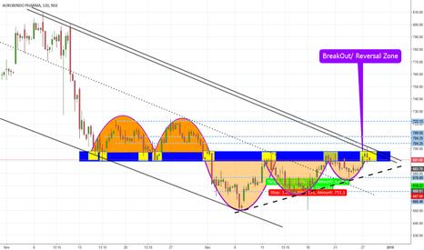 AUROPHARMA: AUROPHARMA Ascending Triangle Breakout