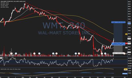 WMT: Trade Idea #46 - $WMT - Year-Long Downtrend Break?