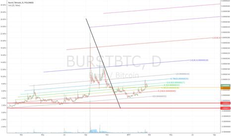 BURSTBTC: BURST: the only way is UP!