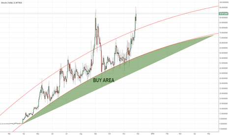 LTCUSD: LITECOIN Support and Resistance Areas