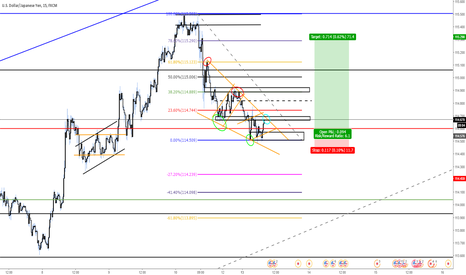 USDJPY: USDJPY Descending Wedge Long Entry