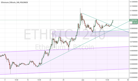 ETHBTC: ETHBTC breaks out of wedge consolidation