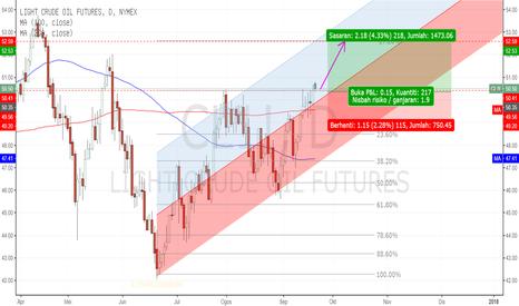 CL1!: CL (Crude Oils) - Bullish momentum dalam kawalan