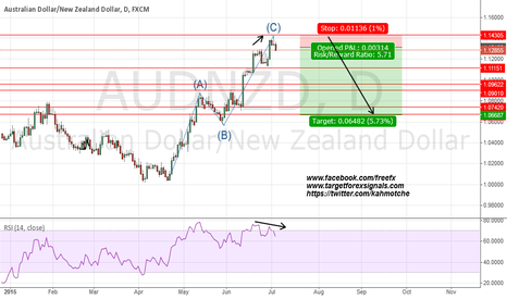 AUDNZD: AUDNZD good to sell