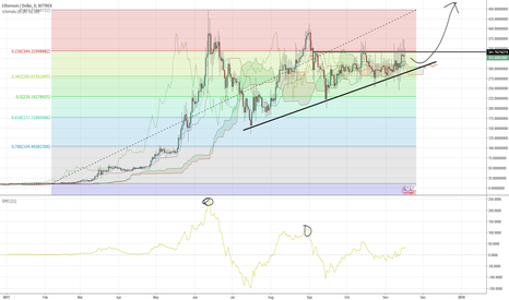 ETHUSD: Waiting for triangle breakout