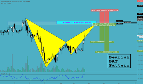 CADCHF: Bearish BAT - CADCHF (60 Mins)