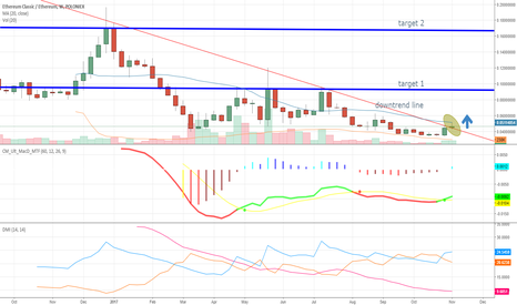 ETCETH: ETCETH  breakout weekly downtrendline