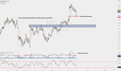 Meli Stock Price And Chart Tradingview