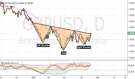 GBPUSD: head and shoulder pattern on GBPUSD