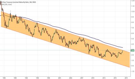 DGS10: US Bond yield topping. LONG US bonds